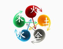 Wu Xing sau Teoria celor cinci elemente